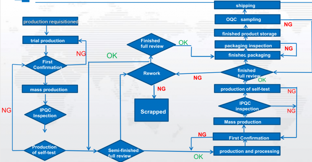 production quality control process